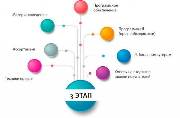 Схема третьего этапа стажировки