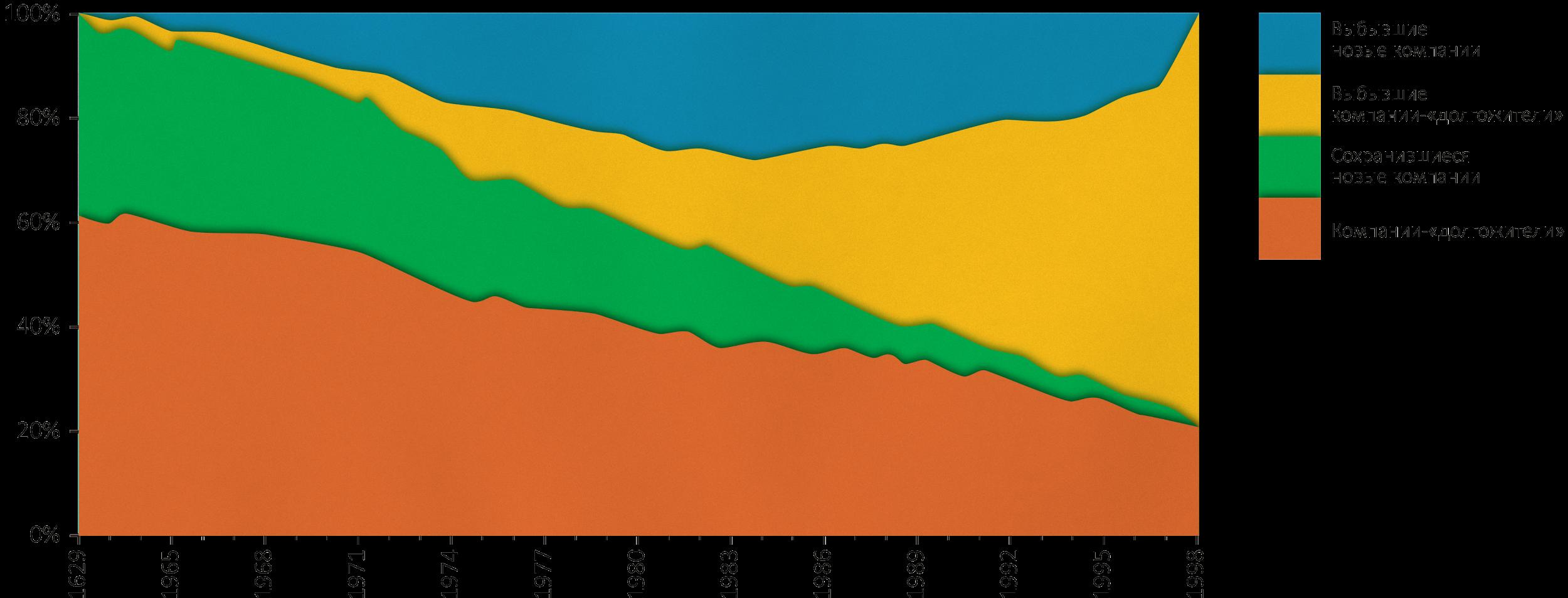 Статистика от консалтинговой компании «McKinsey»