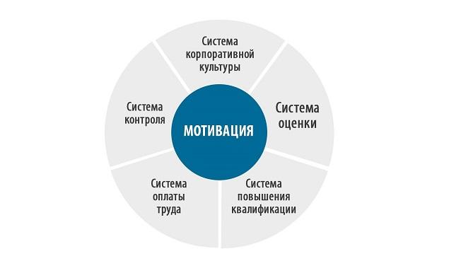 5 областей системы мотивации персонала