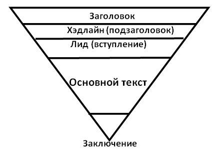 Принцип перевёрнутой пирамиды для написания писем и текстов своим клиентам и партнёрам. Пирамида